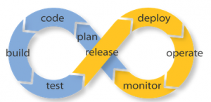 how devops works