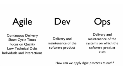 Agile vs Dev vs Ops