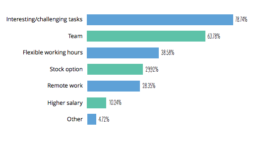 how startups convince top developers to work for them