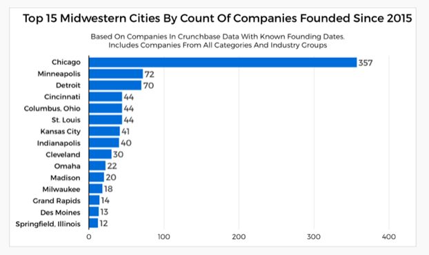 top 15 Midwestern cities by number of companies
