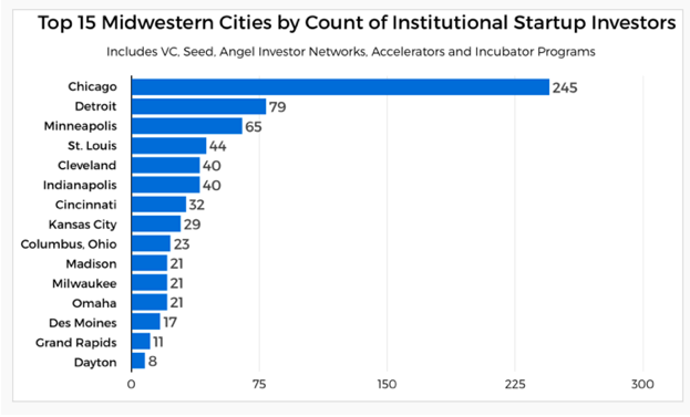top 15 Midwestern cities by startup investments